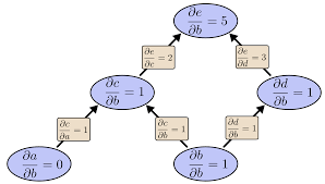 calculus on computational graphs backpropagation colah u0027s blog