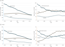 trends in us mortality 1969 2013 cardiology jama the jama