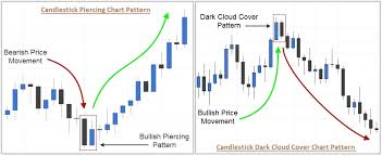 candlestick pattern piercing line the most powerful candlestick patterns part 2