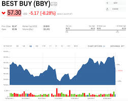 when will best buy online deals black friday best buy beats on earnings and raises outlook stock rallies