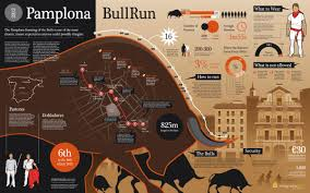 Running Map Route by Pamplona Bull Run 2012 Visual Ly