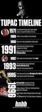 a look at the life of tupac shakur