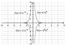 exponential functions algebra 2 exponential and logarithmic