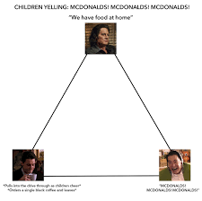 Macdonalds Meme - twin peaks mcdonald s alignment chart meme history