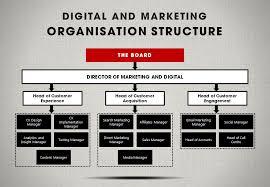 the cmo u0027s guide to digital marketing organization structures b2b