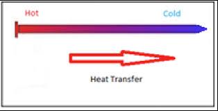 heat transfer awci technology center