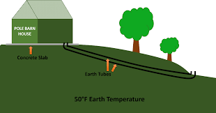 Build Homes Online Earth Tubes How To Build A Low Cost System To Passively Heat And