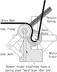 general electric dryer repairs ge dryer repair manual