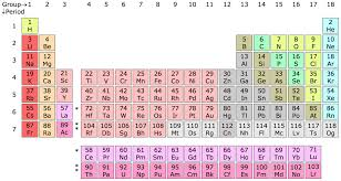 Why Was The Periodic Table Developed Group Periodic Table Wikipedia