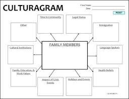 the culturagram should be updated when there is a change in family