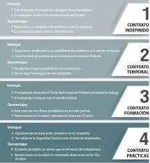 bonificaciones contratos 2016 tipos de contratos de trabajo sus ventajas e inconvenientes