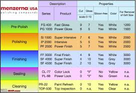 all about car polishing team bhp