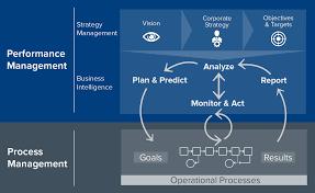 sap analytics u2013 a holistic framework for decision support