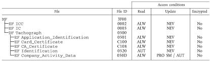 eur lex 01985r3821 20060501 en eur lex