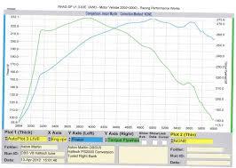 aston martin dbsv8 racing performance works dyno tuning specialist