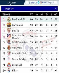 Laliga Table Spanish La Liga Table For Week 20