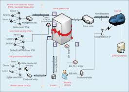 home network design 2015 bridging e health and the internet of things the sphere project