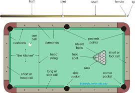 what are the dimensions of a pool table pool table dimensions the total table difficulty factor is then