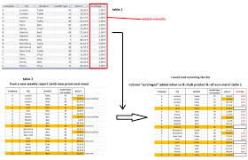 sql difference between two tables database access sql query compare two tables to add data stack