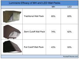 metal halide wall pack light fixtures find led wall packs to replace metal halide wall packs metals