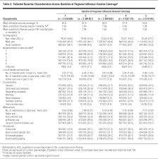 estimating influenza vaccine effectiveness in community dwelling