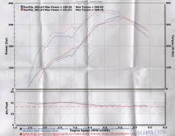 nissan titan imports australia got cvtcs my old dynojet dyno graph nissan titan forum