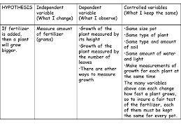 worksheet 11401388 dependent and independent variables worksheet