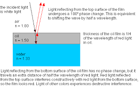 what is the wavelength of red light thin film interference