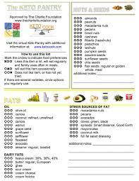 updated keto pantry list u0026 printable blog