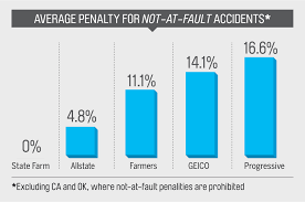 auto insurance rates up after crashes even if not your fault money