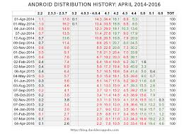 android distribution android version distribution history april 2014 2016
