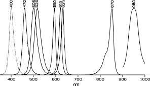Monochromatic Light Spectrum Light Source 6 Steps