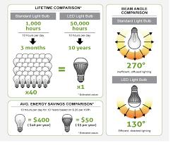 do led light bulbs save energy energy efficient led lighting amazing lighting