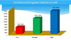 architecture demand for architectural engineers home design