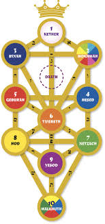 what are the names on the kabbalah tree of