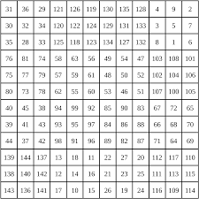 Magic Square Worksheet File Magic Squares Multiplication 3 Svg Wikimedia Commons