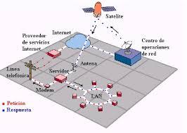 imagenes satelitales caracteristicas internet vía satélite