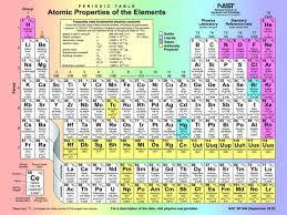 Online Periodic Table by Periodic Table Elements Reviews Online Shopping Periodic Table