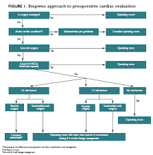 preoperative evaluation take it step by step the clinical advisor