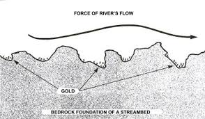 River Bed Definition Placer Geology