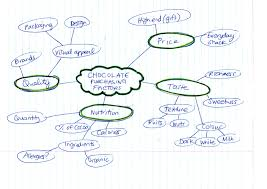 Concept Map Template Concept Mapping Literature Reviews Research Guides At New