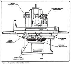 how to use a surface grinder machine
