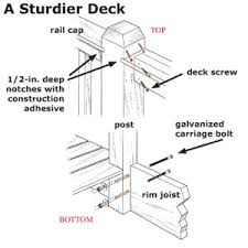 Banister Attachment Need Diagram For Deck Rail Internachi Inspection Forum