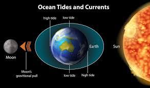 how do moons affect the tide farmers almanac