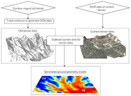 geosciences free full text development of three dimensional soil