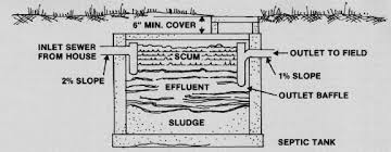 Septic Tank Size For 3 Bedroom House Id 170 Construction For Conventional Septic Systems