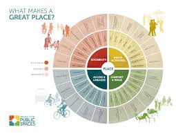 what is placemaking project for spaces
