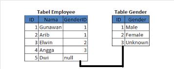 query membuat tabel di sql create table primary key foreign key pada sql server sqlnerds