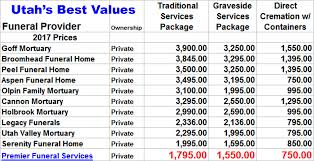 funeral homes prices funeral services cremation funeral planning utah