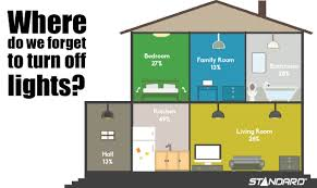 how to save money on your home lighting bill standard products inc